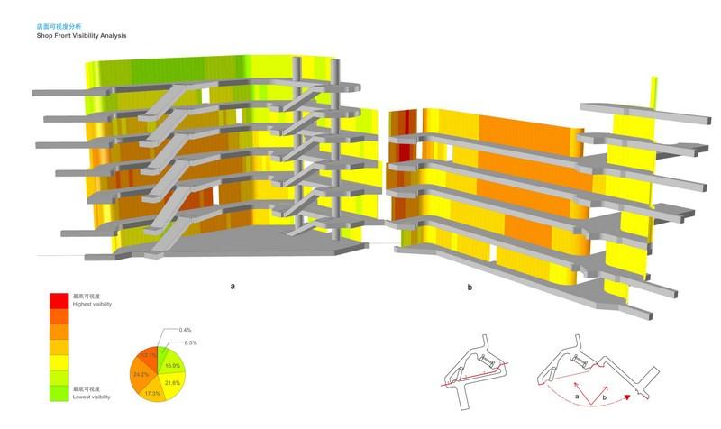 Atrium visibility